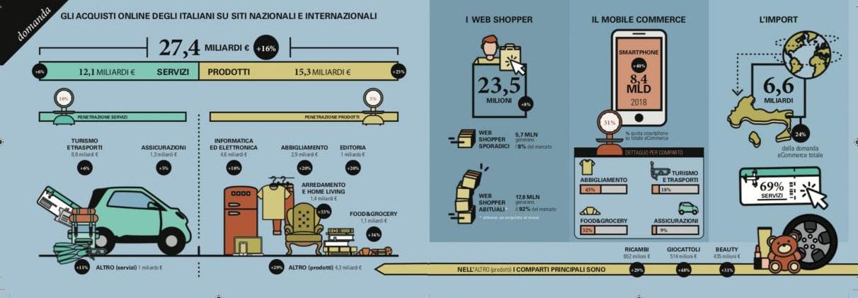 huge discount 3abdc 07de1 Vendite online in Italia oltre i 31,5 miliardi nel 2019 ...